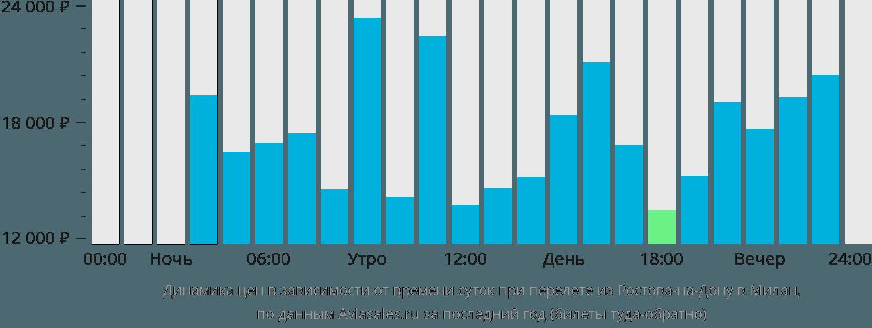 Динамика цен в зависимости от времени вылета из Ростова-на-Дону в Милан