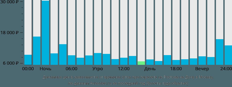 Динамика цен в зависимости от времени вылета из Ростова-на-Дону в Москву