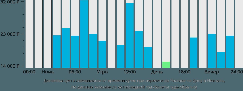 Динамика цен в зависимости от времени вылета из Ростова-на-Дону в Неаполь