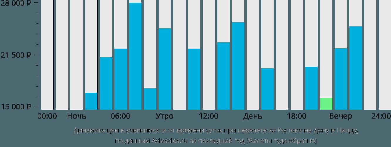 Динамика цен в зависимости от времени вылета из Ростова-на-Дону в Ниццу