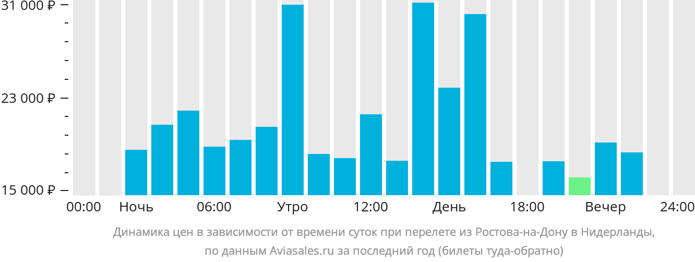 Динамика цен в зависимости от времени вылета из Ростова-на-Дону в Нидерланды