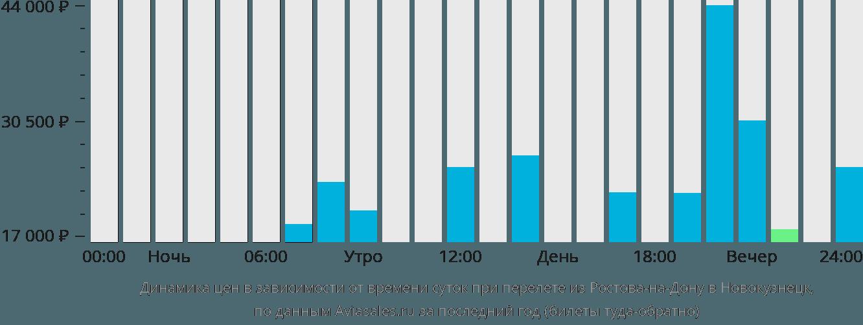 Динамика цен в зависимости от времени вылета из Ростова-на-Дону в Новокузнецк