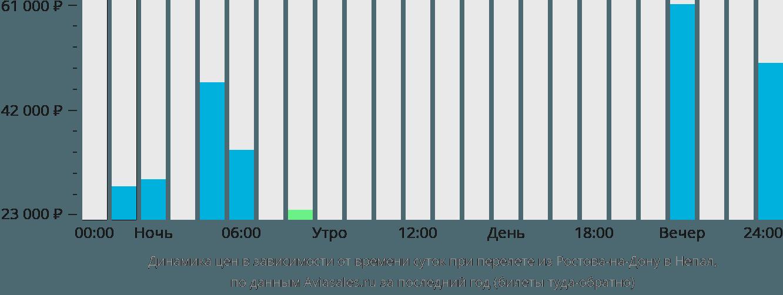 Динамика цен в зависимости от времени вылета из Ростова-на-Дону в Непал