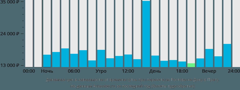 Динамика цен в зависимости от времени вылета из Ростова-на-Дону в Прагу