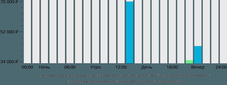 Динамика цен в зависимости от времени вылета из Ростова-на-Дону в Сиемреап