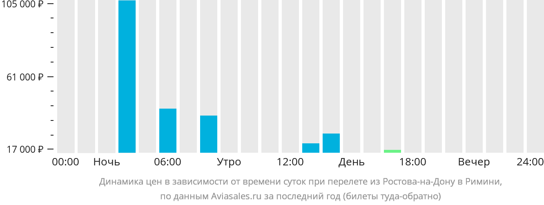 Динамика цен в зависимости от времени вылета из Ростова-на-Дону в Римини