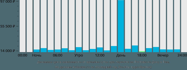 Динамика цен в зависимости от времени вылета из Ростова-на-Дону в Рим