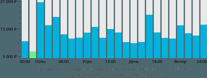 Динамика цен в зависимости от времени вылета из Ростова-на-Дону в Россию