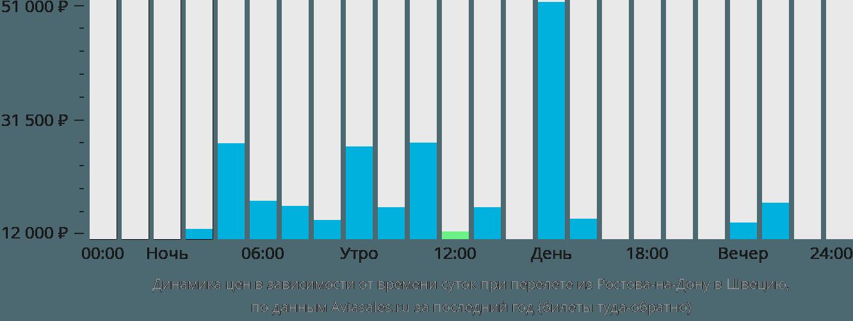 Динамика цен в зависимости от времени вылета из Ростова-на-Дону в Швецию