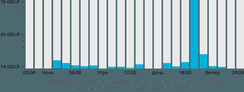 Динамика цен в зависимости от времени вылета из Ростова-на-Дону в Софию