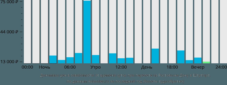 Динамика цен в зависимости от времени вылета из Ростова-на-Дону в Штутгарт