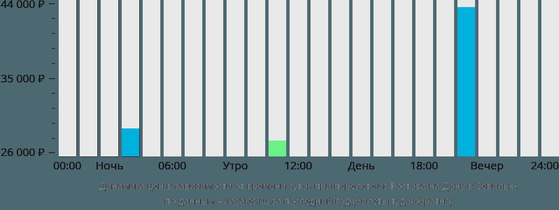 Динамика цен в зависимости от времени вылета из Ростова-на-Дону в Севилью