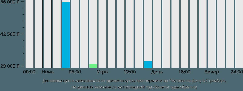 Динамика цен в зависимости от времени вылета из Ростова-на-Дону в Страсбург