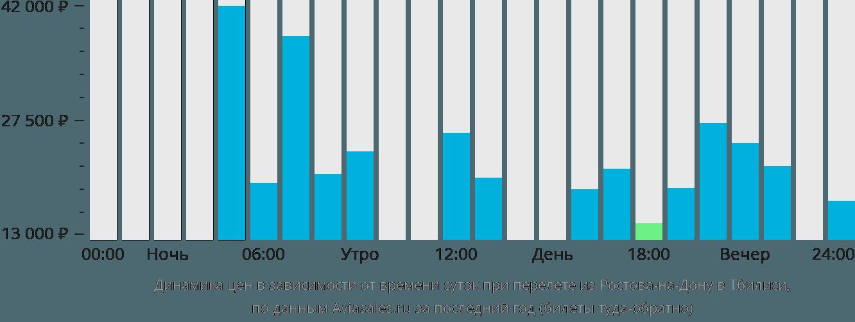 Динамика цен в зависимости от времени вылета из Ростова-на-Дону в Тбилиси