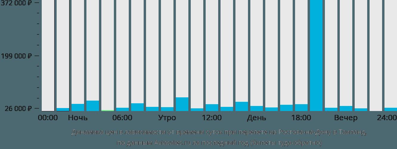 Динамика цен в зависимости от времени вылета из Ростова-на-Дону в Таиланд