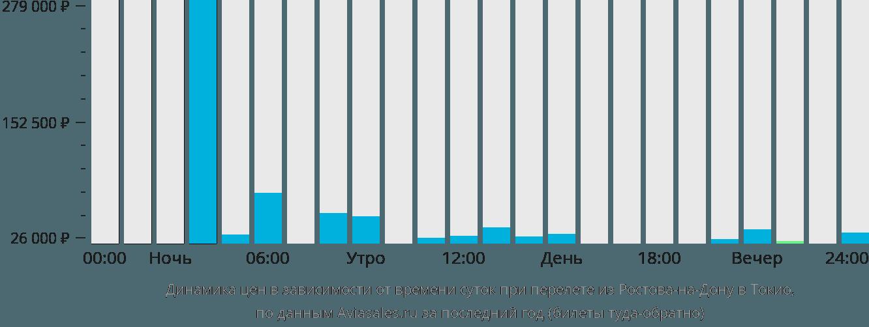 Динамика цен в зависимости от времени вылета из Ростова-на-Дону в Токио