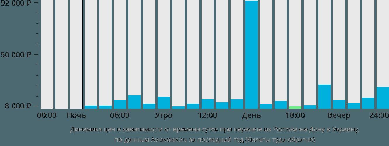 Динамика цен в зависимости от времени вылета из Ростова-на-Дону в Украину
