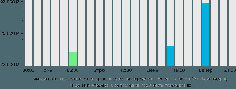 Динамика цен в зависимости от времени вылета из Ростова-на-Дону в Усть-Каменогорск