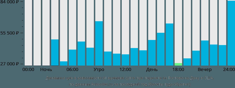 Динамика цен в зависимости от времени вылета из Ростова-на-Дону в США