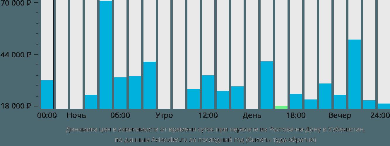 Динамика цен в зависимости от времени вылета из Ростова-на-Дону в Узбекистан