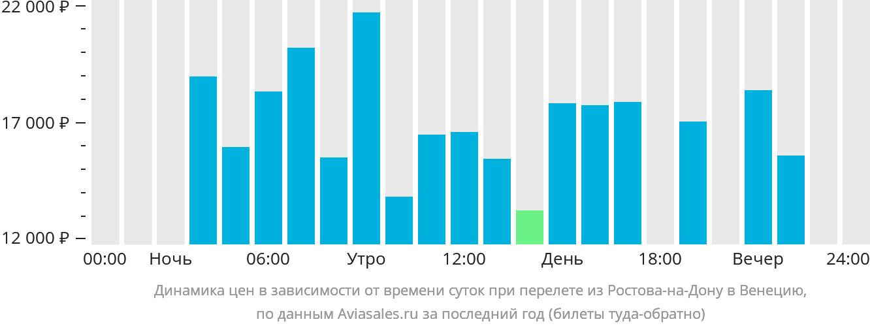 Динамика цен в зависимости от времени вылета из Ростова-на-Дону в Венецию