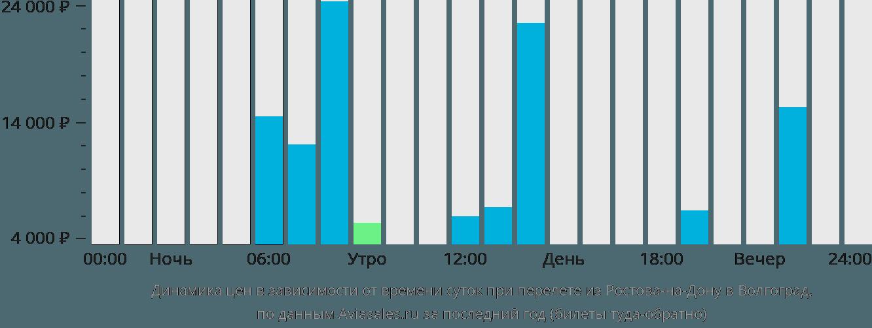 Динамика цен в зависимости от времени вылета из Ростова-на-Дону в Волгоград