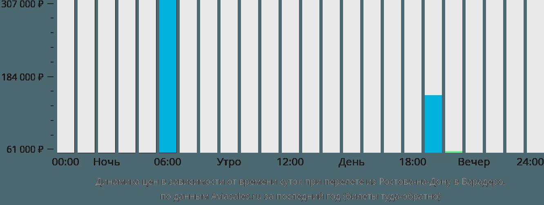 Динамика цен в зависимости от времени вылета из Ростова-на-Дону в Варадеро