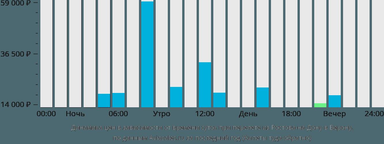 Динамика цен в зависимости от времени вылета из Ростова-на-Дону в Верону