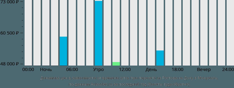 Динамика цен в зависимости от времени вылета из Ростова-на-Дону в Монреаль