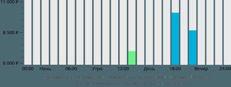 Динамика цен в зависимости от времени вылета из Роттердама в Барселону