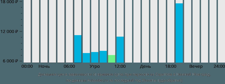 Динамика цен в зависимости от времени вылета из Саратова в Нижний Новгород