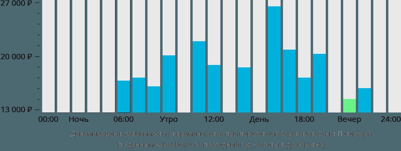 Динамика цен в зависимости от времени вылета из Саратова в Санкт-Петербург