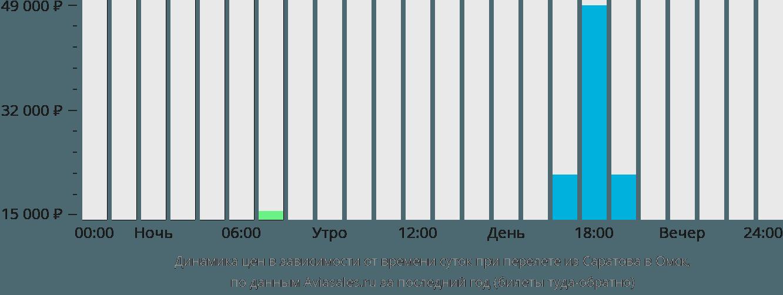 Динамика цен в зависимости от времени вылета из Саратова в Омск