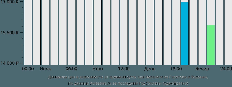 Динамика цен в зависимости от времени вылета из Саратова в Воронеж