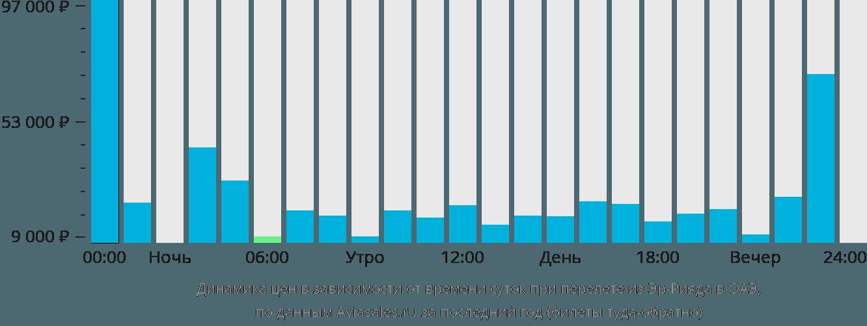 Динамика цен в зависимости от времени вылета из Эр-Рияда в ОАЭ