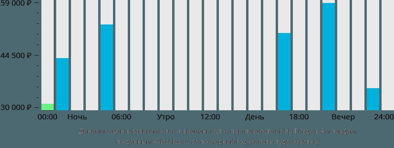 Динамика цен в зависимости от времени вылета из Эр-Рияда в Амстердам