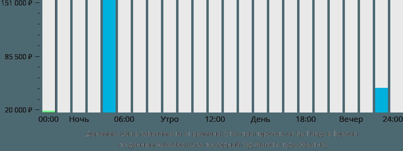 Динамика цен в зависимости от времени вылета из Эр-Рияда в Берлин