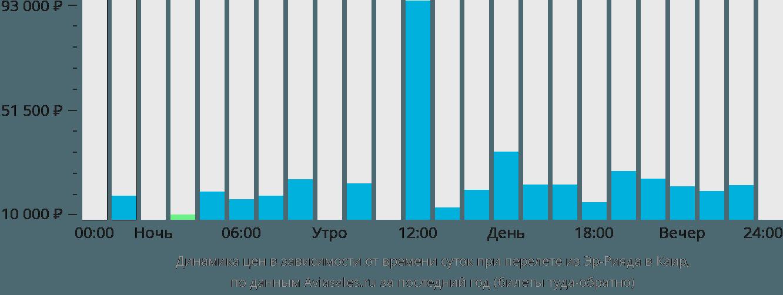 Динамика цен в зависимости от времени вылета из Эр-Рияда в Каир