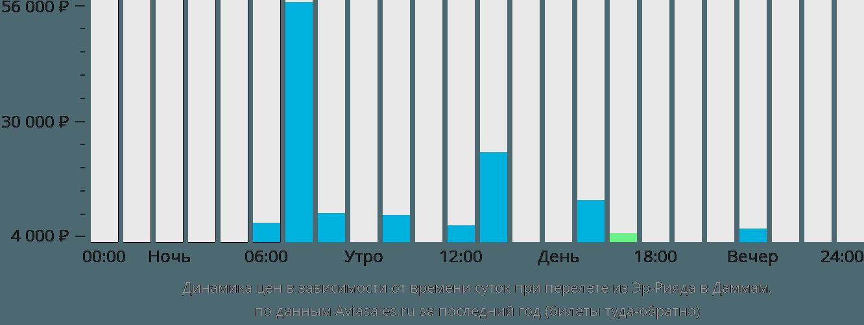 Динамика цен в зависимости от времени вылета из Эр-Рияда в Даммам
