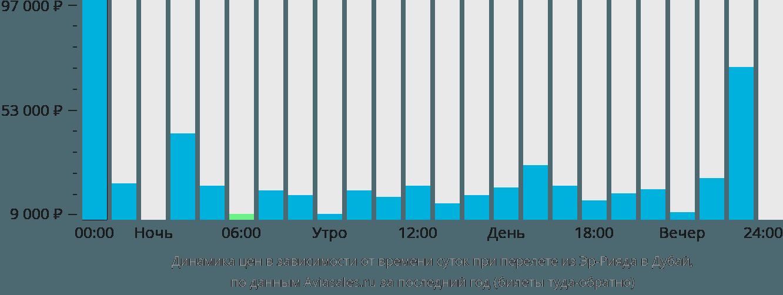 Динамика цен в зависимости от времени вылета из Эр-Рияда в Дубай