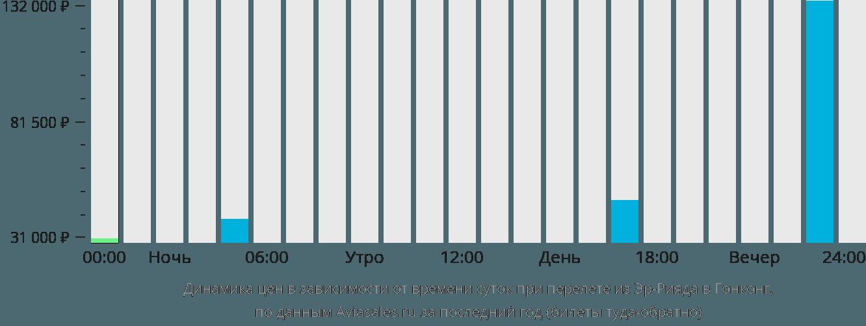 Динамика цен в зависимости от времени вылета из Эр-Рияда в Гонконг