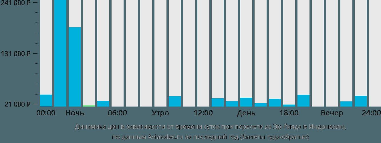 Динамика цен в зависимости от времени вылета из Эр-Рияда в Индонезию