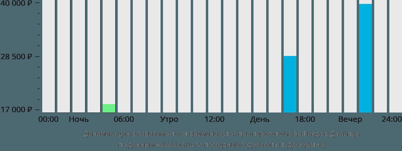 Динамика цен в зависимости от времени вылета из Эр-Рияда в Джайпур