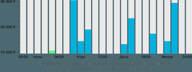 Динамика цен в зависимости от времени вылета из Эр-Рияда в Пешавар