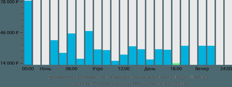 Динамика цен в зависимости от времени вылета из Эр-Рияда в Пакистан