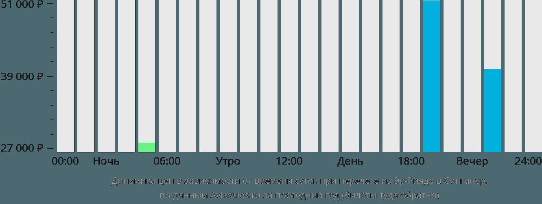 Динамика цен в зависимости от времени вылета из Эр-Рияда в Сингапур