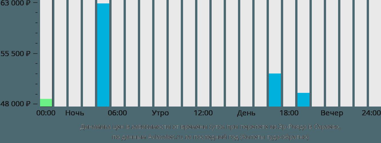 Динамика цен в зависимости от времени вылета из Эр-Рияда в Сараево