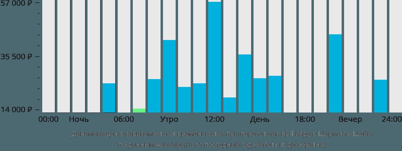Динамика цен в зависимости от времени вылета из Эр-Рияда в Шарм-эль-Шейх