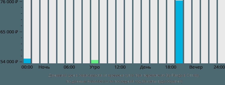 Динамика цен в зависимости от времени вылета из Эр-Рияда в Оттаву