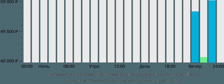 Динамика цен в зависимости от времени вылета из Сен-Дени в Париж